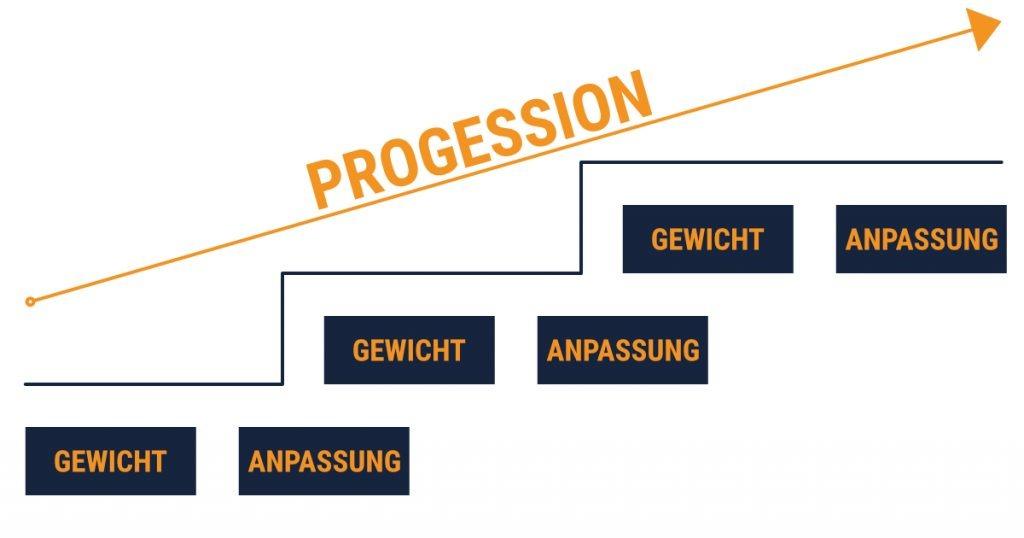 progressive-overload-prinzip-schema-darstellung