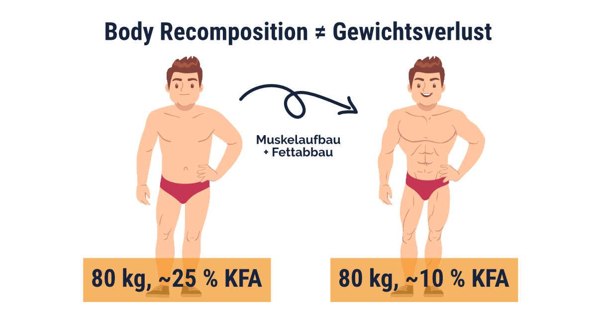 Body Recomposition und Gewichtsverlust sind nicht dasselbe