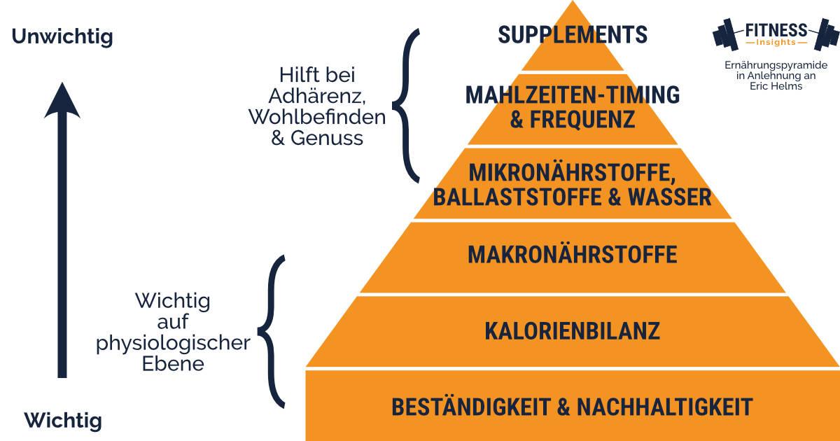 Ernährungspyramide nach Eric Helms