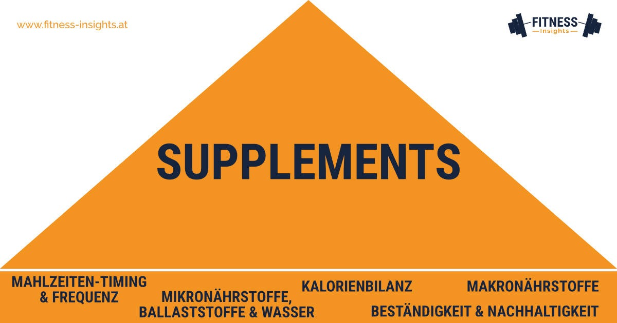 Supplements sollen ergänzen, nicht ersetzen