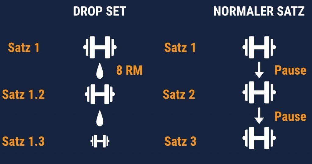 Was ist ein Drop-Satz? Drop-Set vs. Normaler Satz