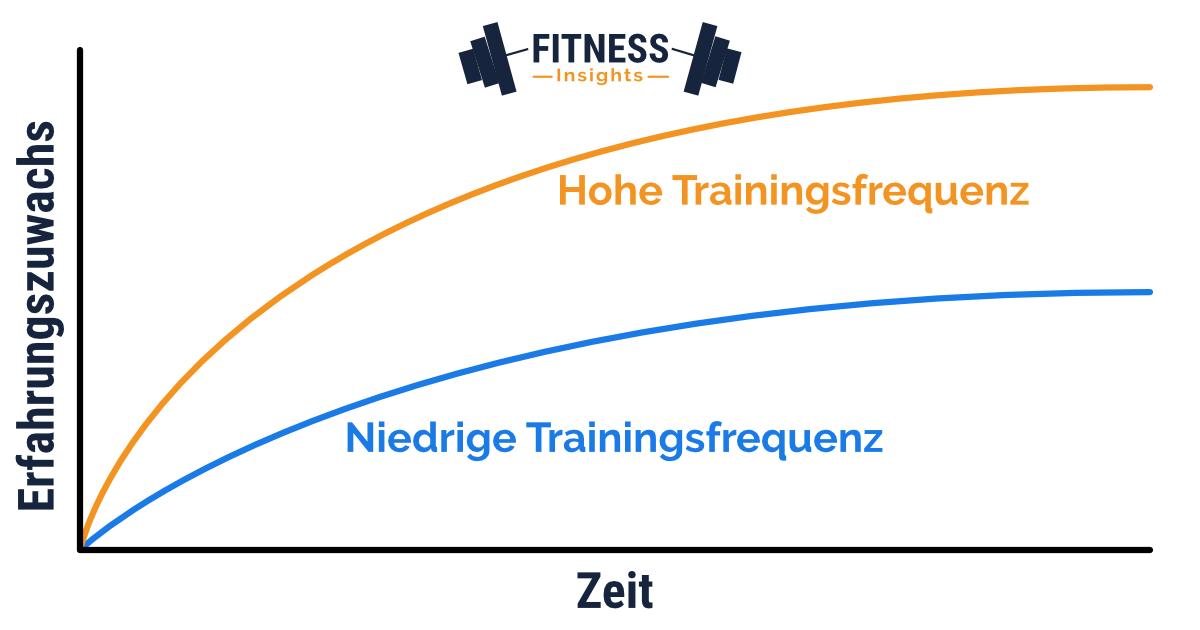 Lernkurve bei niedriger und hoher Trainingsfrequenz: Was ist das Optimum?