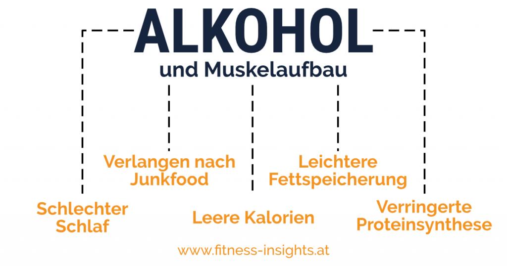 Auswirkungen des Alkohols auf den Muskelaufbau