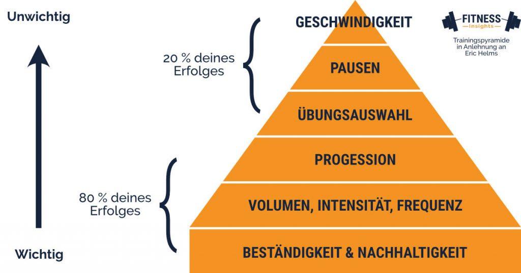 Trainingspyramide in Anlehnung an Eric Helms