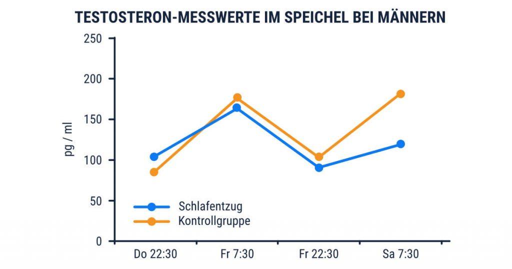 Studie: Testosteron Messwerte im Speichel bei Männern nach einem Schlafentzug